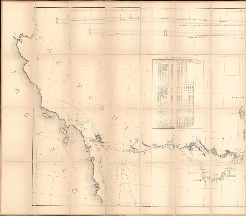 Military Reconnaissance of the Arkansas Rio del Norte and Rio Gila. - Alternate View 2