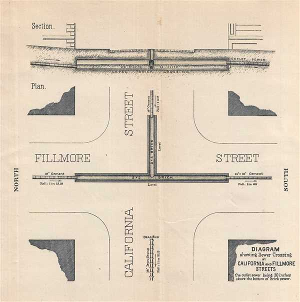 Diagram showing Sewer Crossing at California and Fillmore Streets.