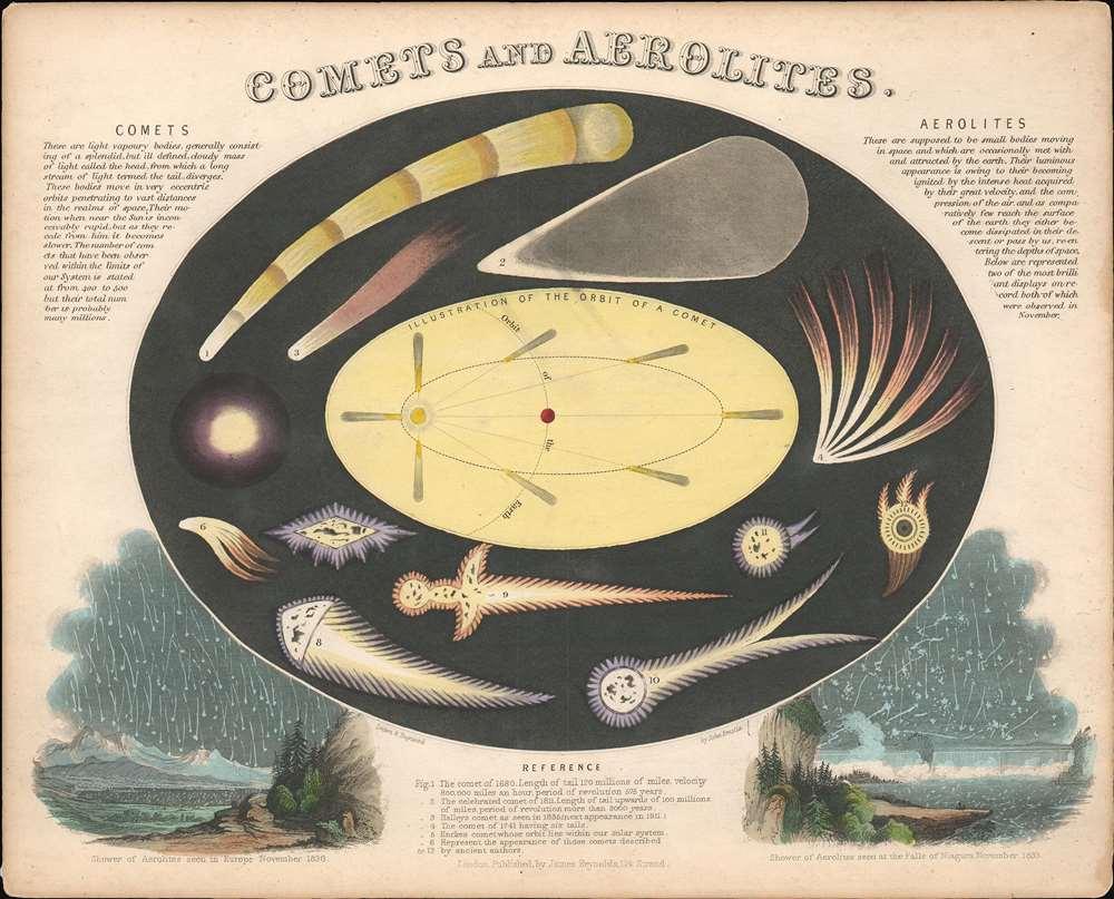 Comets and Aerolites. - Main View