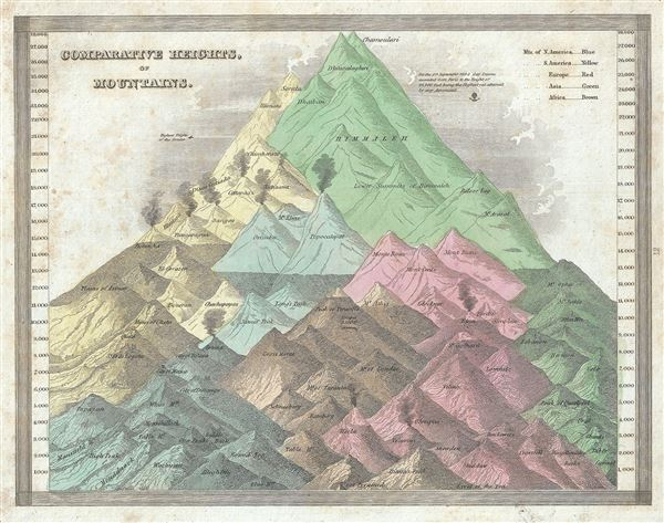 Comparative Heights of Mountains. - Main View