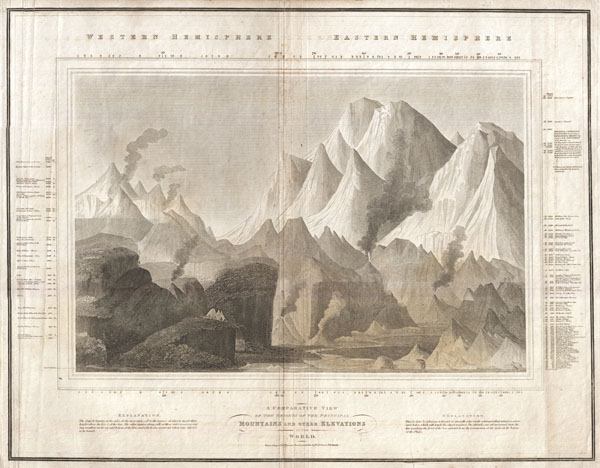 A Comparative View of the  Heights of the Principal Mountains and other Elevations in the World.