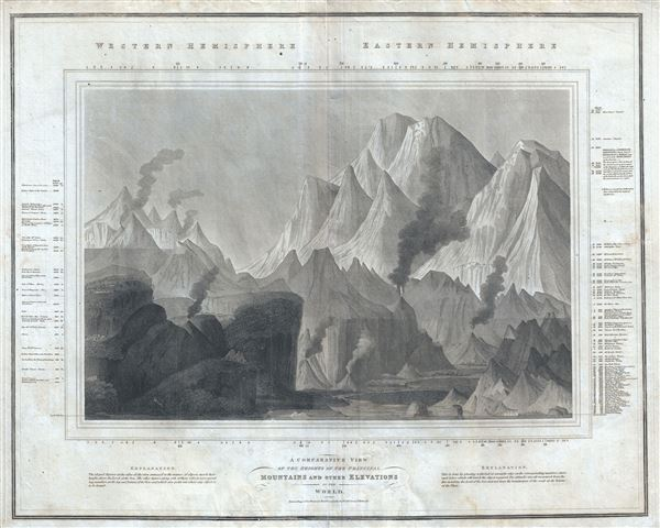 A Comparative View of the Heights of the Principal Mountains and other Elevations in the World. - Main View