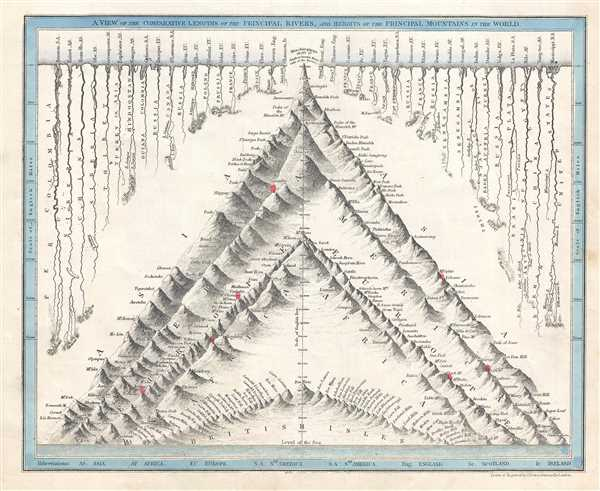 A View of the Comparative Lengths of the Principal Rivers, and Heights of the Principal Mountains in the World. - Main View