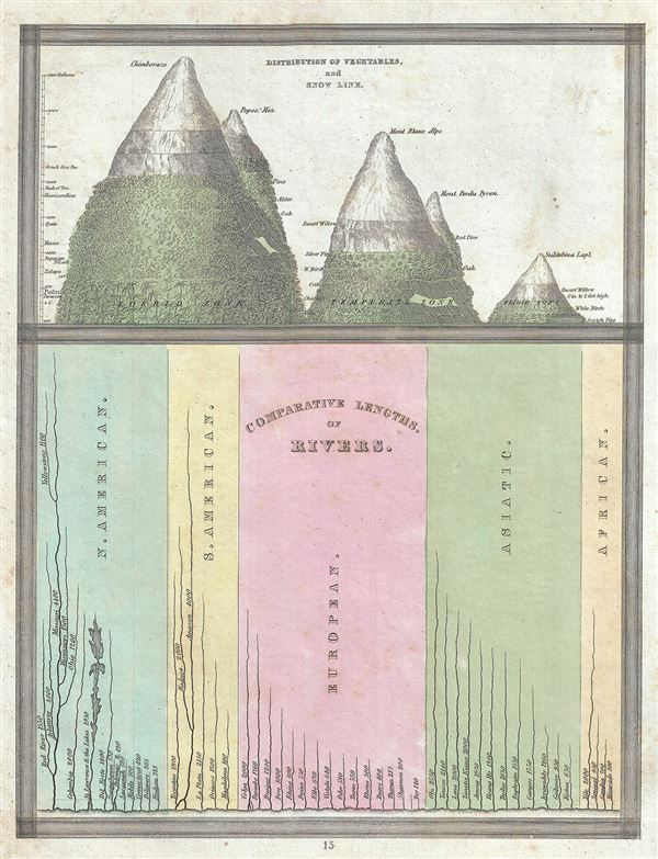 Comparative Lengths of Rivers.  Distribution of Vegetables, and Snow Line. - Main View