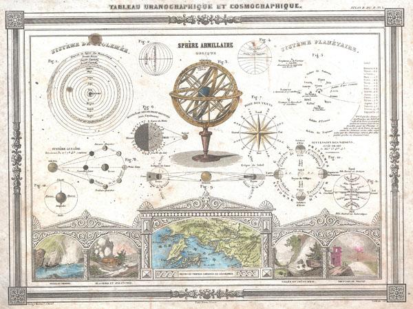 Tableau Uranographique et Cosmographique.