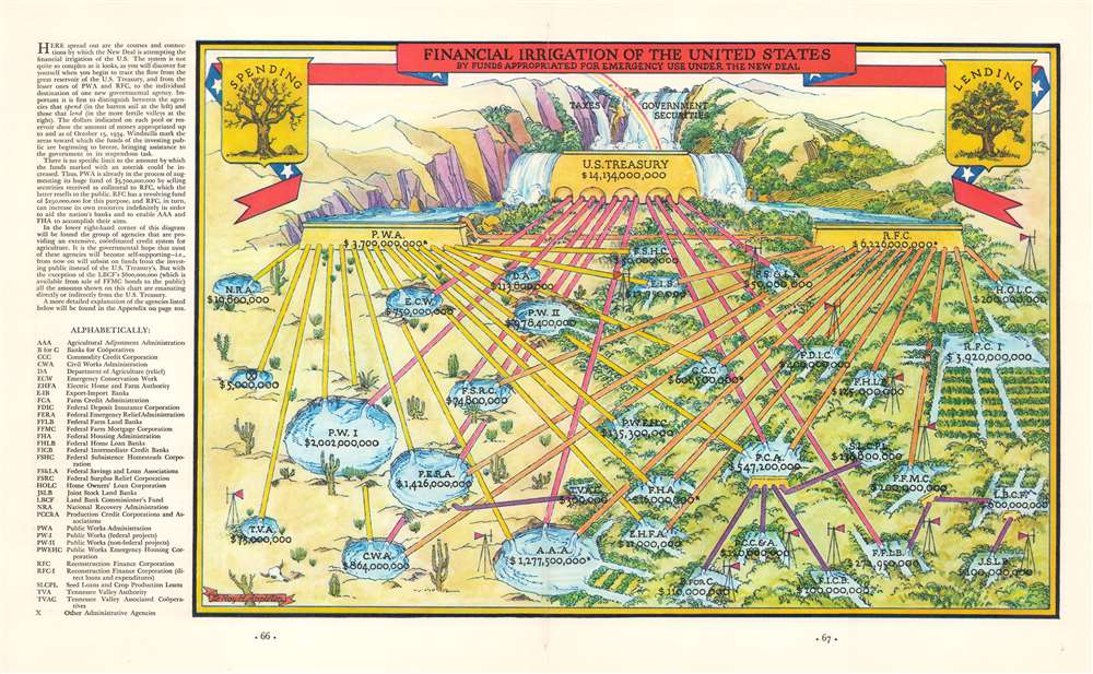 Financial Irrigation of the United States. - Main View