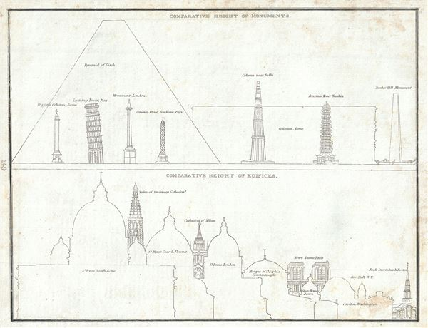 Comparative Height of Monuments.  Comparative Height of Edifices.