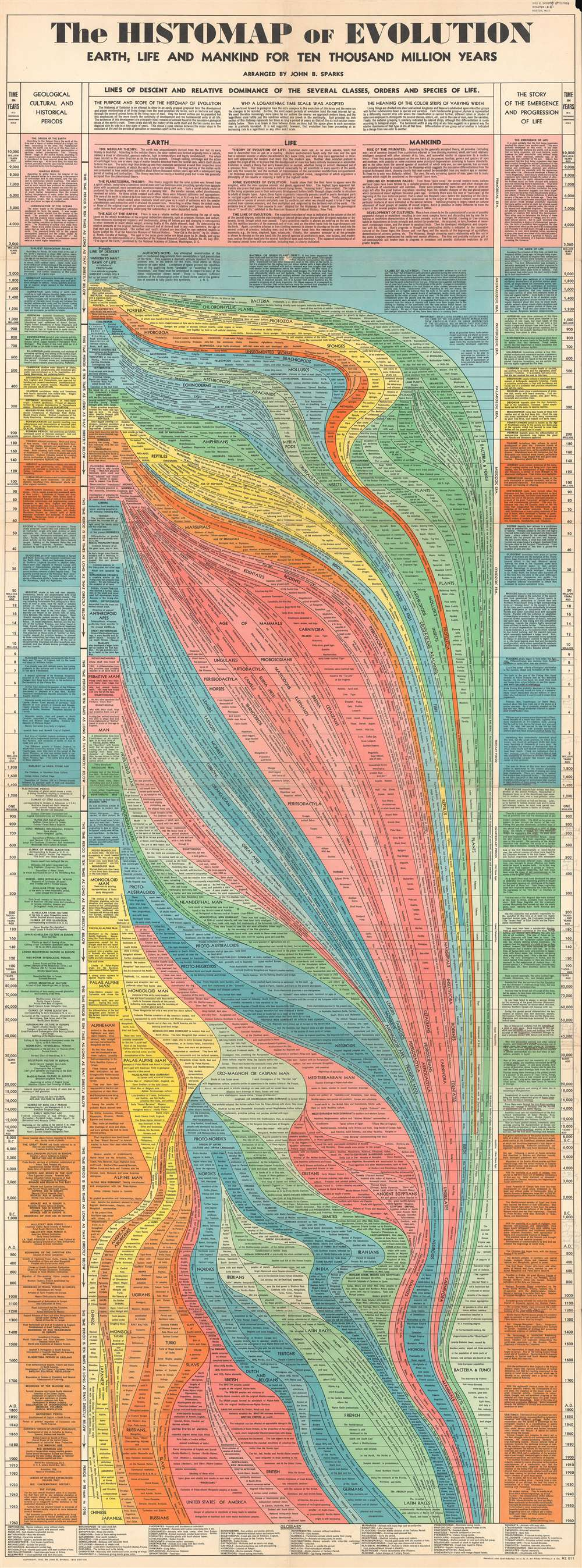 The Histomap of Evolution Earth, Life and Mankind for Ten Thousand Million Years. - Main View
