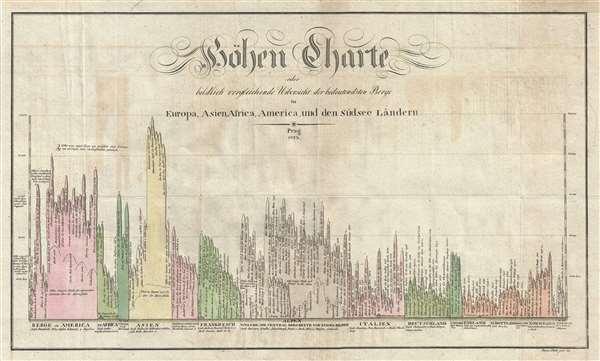 Höhen Charte oder bildlich vergleichende Übersicht der bedeutendsten Berge in Europa Asien, Africa, America und den Südsee Ländern. - Main View