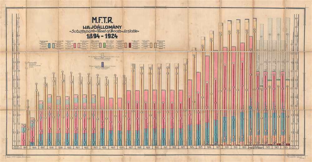 M.F.T.R. Hajóállomány 1894 - 1924.
