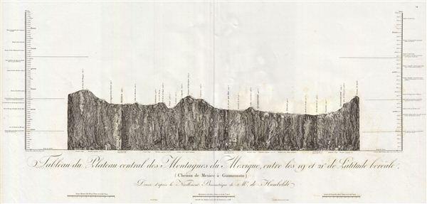 Tableau du Plateau central des Montagnes du Mexique, entre les 19 et 21 de Latitude boreale (Chemin de Mexico a Guanaxuato).