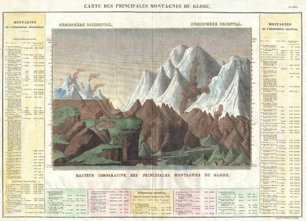 Carte des Principales Montagnes du Globe.