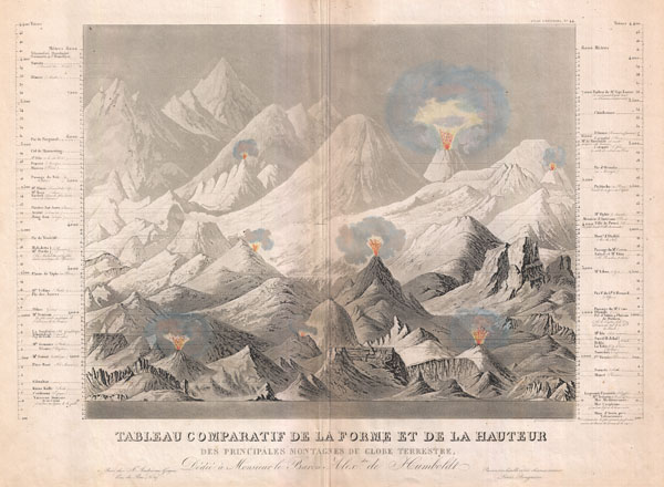 Tableau comparatif de la forme et de la hauteur des principales montagnes du globe terrestre, dedie a Monsieur le Baron, Alexdre. de Humboldt.