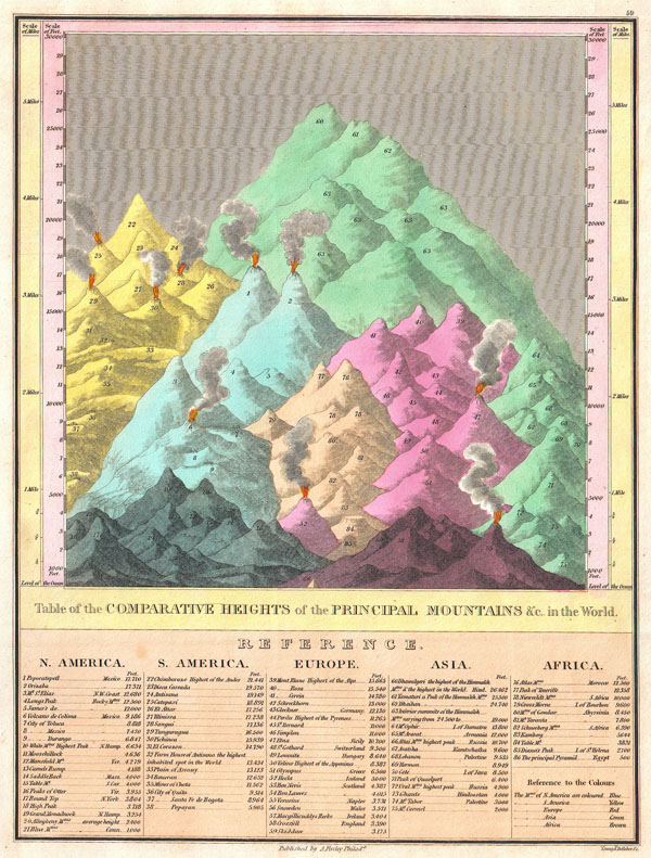 Table of the Comparative Heights of the Principal Mountains & c. in the World. - Main View