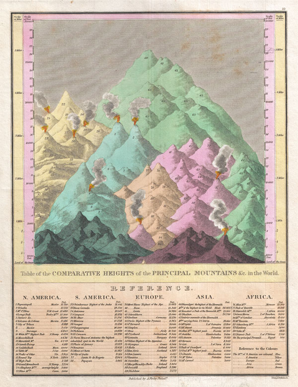 Table of the Comparative Heights of the  Principal Mountains & c. in the World.
