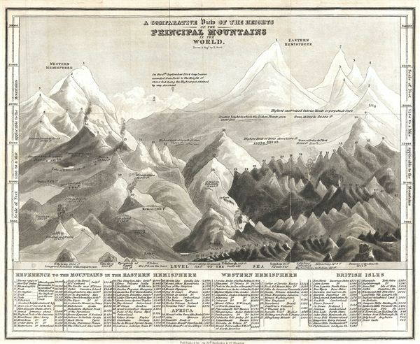 A Comparative View of the Heights of the Principal Mountains in the World. Drawn and Eng'd by R. Scott.