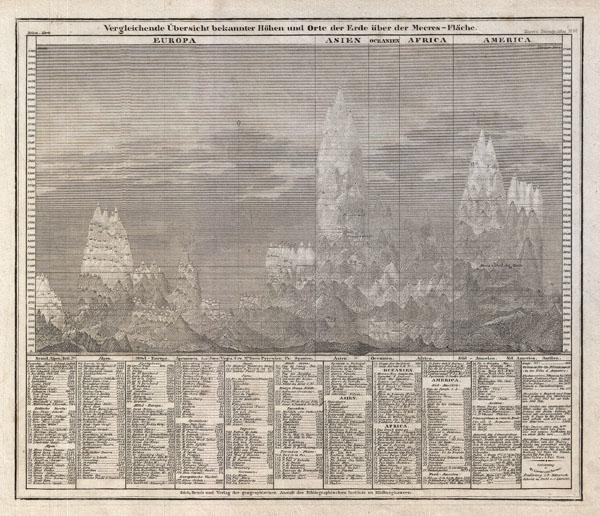 Vergleichende Übersicht bekannter Höhen und Orte der Erde über der Meeres-Fläche