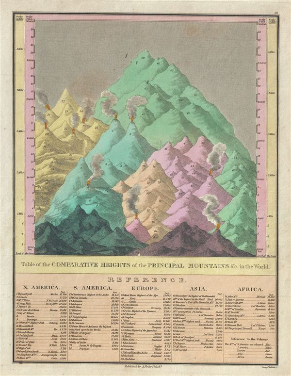 Table of the Comparative Heights of the Principal Mountains etc. in the World.
