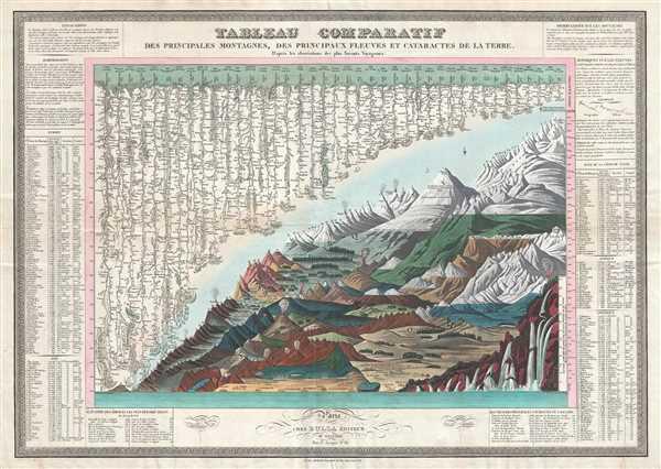 Tableau Comparatif des Principales Montanges, des Principaux Fleuves et Cataractes de la Terre. D'après les observations des plus Savants Voyageurs.