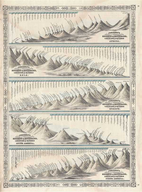 Johnson's Chart of Comparative Heights of Mountains, and Lengths of Rivers of Africa. Johnson's Chart of Comparative Heights of Mountains, and Lengths of Rivers of Asia.  Johnson's Chart of Comparative Heights of Mountains, and Lengths of Rivers of Europe.  Johnson's Chart of Comparative Heights of Mountains, and Lengths of Rivers of South America.  Johnson's Chart of Comparative Heights of Mountains, and Lengths of Rivers of North America.
