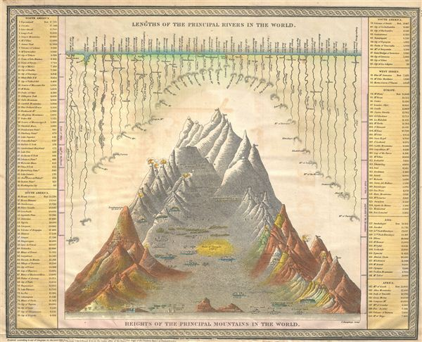Lengths of the Principal Rivers in the World. / Heights of the Principal Mountains in the World.