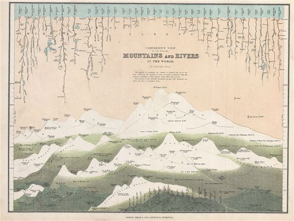 Comparative View of the Principal Mountains and Rivers in the World.