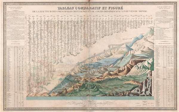 Tableau Comparatif et Figure de La Hauteur des Principales Montagnes et du Cours des Principaux Fleuves due Monde. - Main View