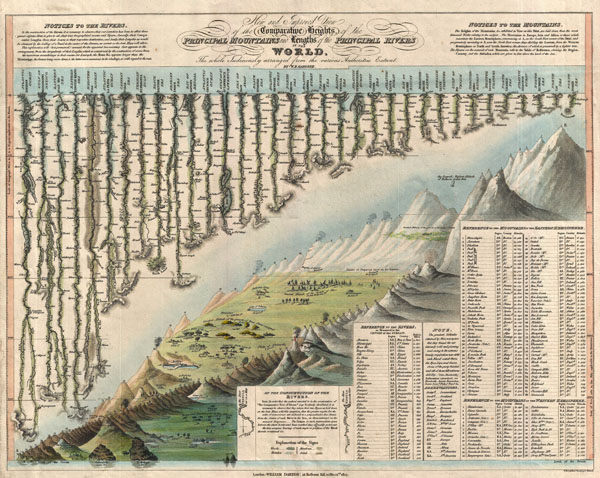 New and Improved View of the Comparative Heights, of the Principal Mountains and Lengths of the Principal Rivers in the World. - Main View
