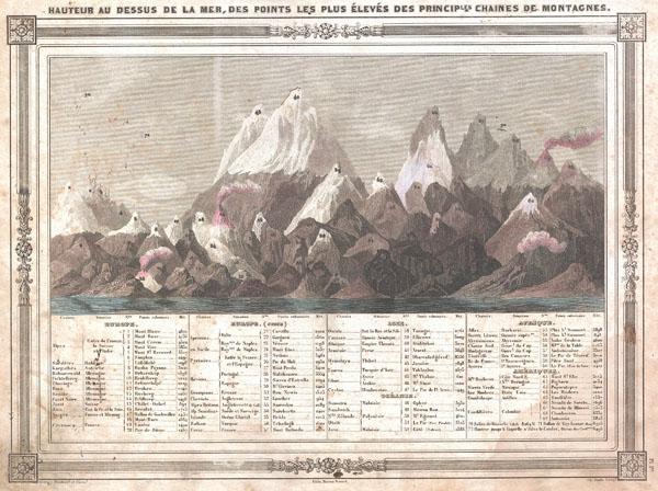Hauteur au Dessus de la Mer, Des Points Les Plus Eleves des Principles Chaines de Montagnes.