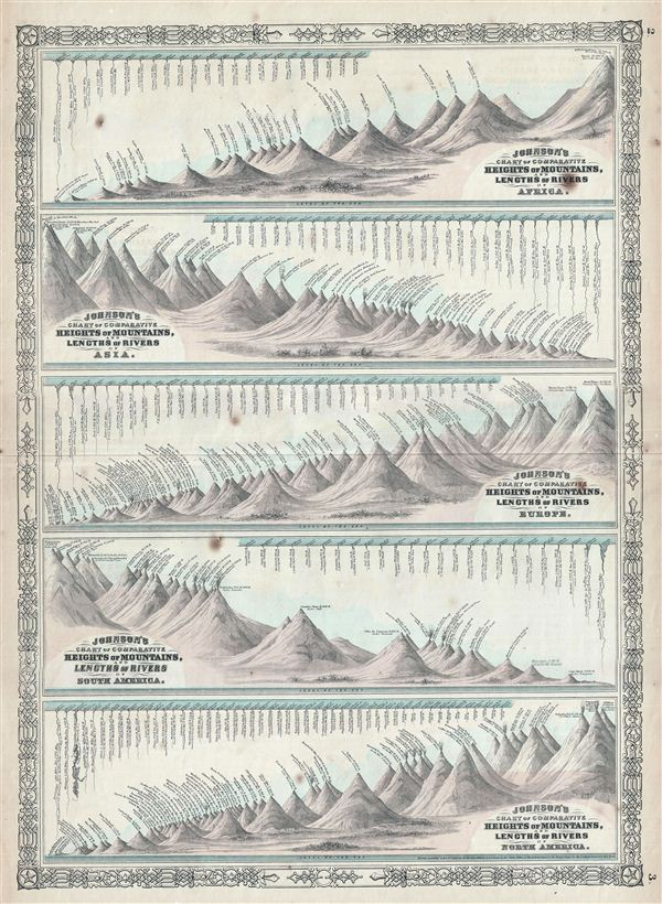 Johnson's Chart of Comparative Heights of Mountains, and Lengths of Rivers of Africa. Johnson's Chart of Comparative Heights of Mountains, and Lengths of Rivers of Asia.  Johnson's Chart of Comparative Heights of Mountains, and Lengths of Rivers of Europe.  Johnson's Chart of Comparative Heights of Mountains, and Lengths of Rivers of South America.  Johnson's Chart of Comparative Heights of Mountains, and Lengths of Rivers of North America. - Main View
