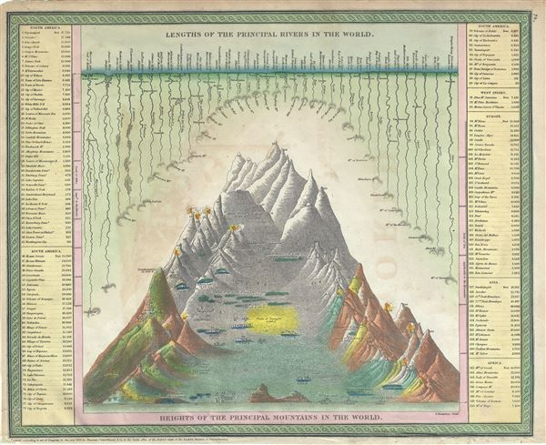 Lengths of the Principal Rivers in the World. / Heights of the Principal Mountains in the World. - Main View