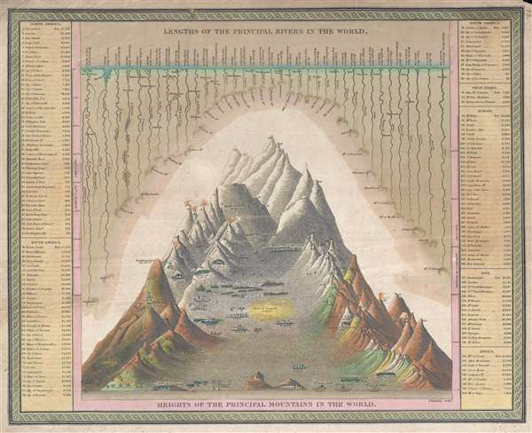 Lengths of the Principal Rivers in the World. Heights of the Principal Mountains in the World. - Main View
