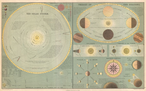 The Solar System. / Theory of the Seasons. - Main View