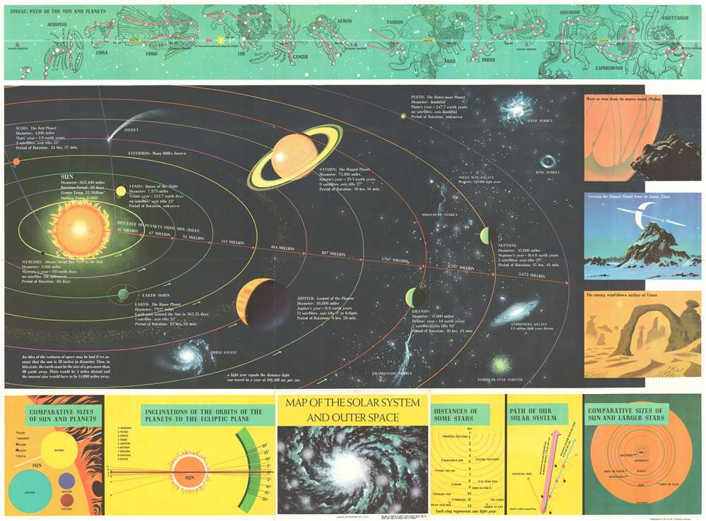 Map of the Solar System and Outer Space. - Main View