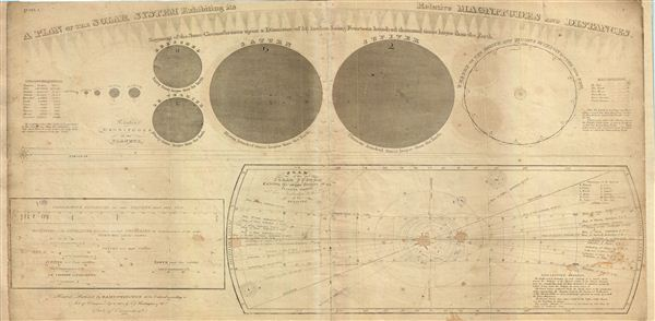 A Plan of the Solar System exhibiting its relative Magnitudes and Distances - Main View