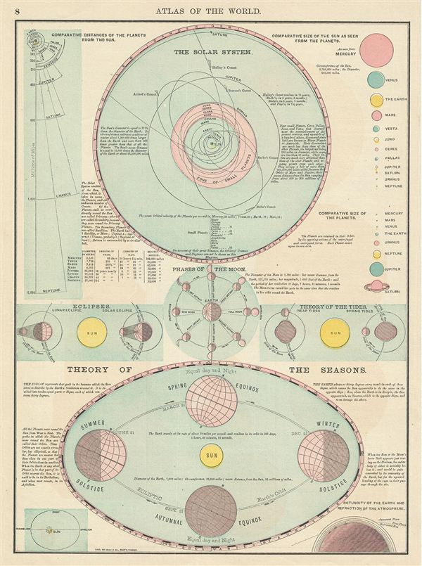The Solar System.  Theory of the Seasons. - Main View