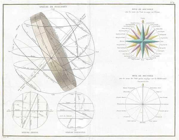1775 Bonne Map or Chart of the Spheres and Compass Rose