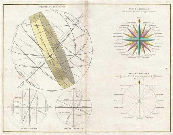 Sphère de Ptolomée.