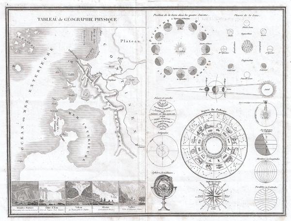 Tableau de Geographie Physique.