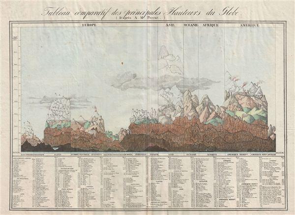 Tableau comparatif des principales hauteurs du globe.