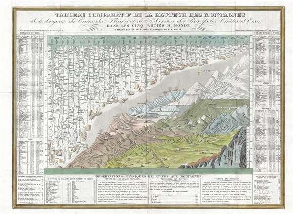 Tableau Comparatif de la Hauteur des Montagnes de la Longueur de Cours des Fleuves.
