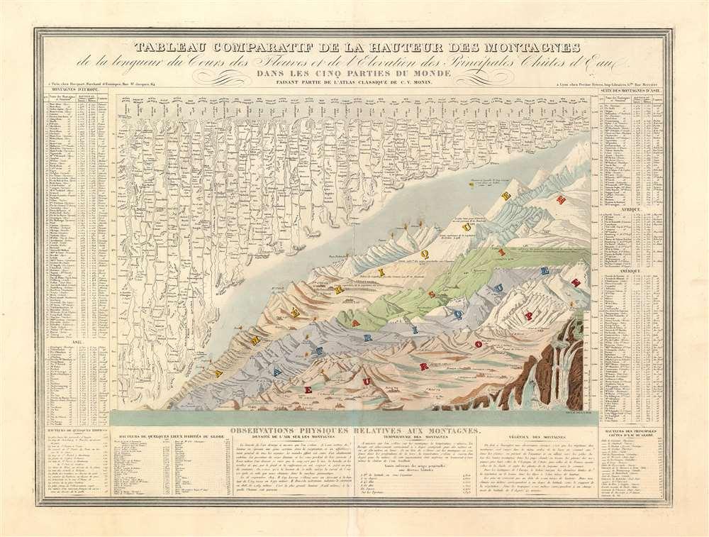 Tableau Comparatif de la Hauteur des Montagnes de la Longueur de Cours des Fleuves. - Main View
