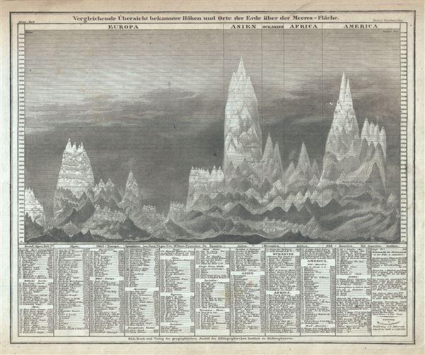Vergleichende Ubersicht bekannter Hohen und Orte der Erde uber der Meeres-Flache.